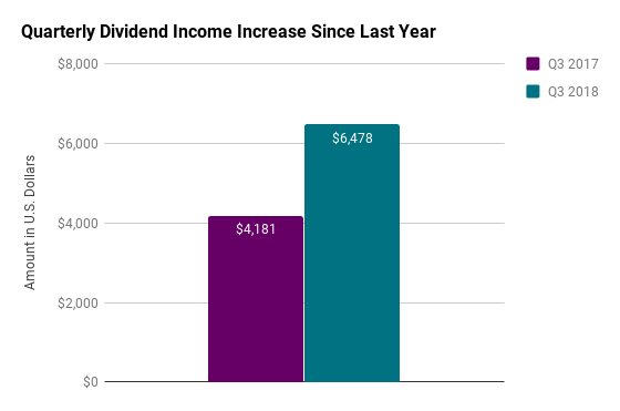 third quarter dividends